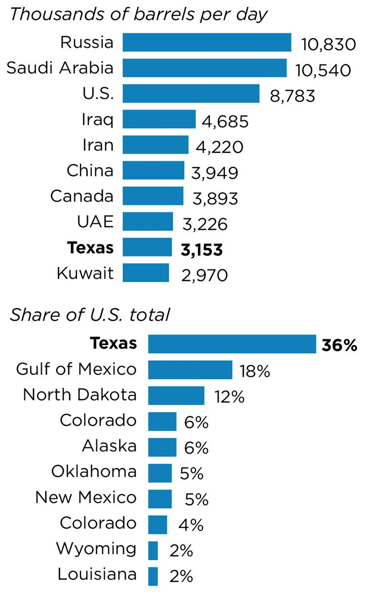 Crude Oil by state US