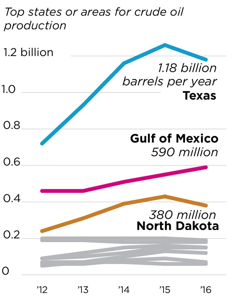Top regions for Oil production
