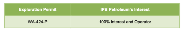 IPB Petroleum's exploration permits and current working interest.
