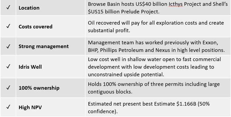 The Oil Junior Set to Unlock Multi-Million Barrel Value in