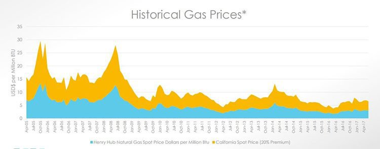 Historical gas price