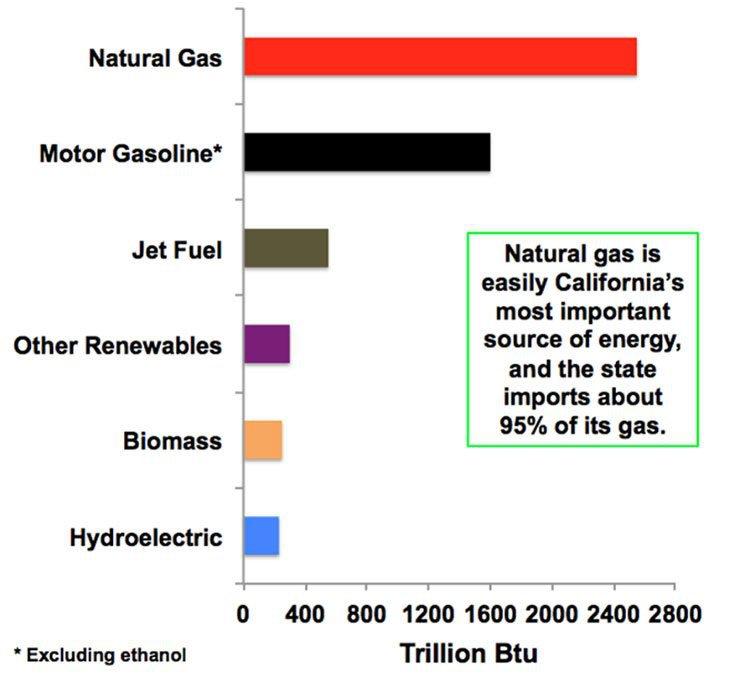 California gas market