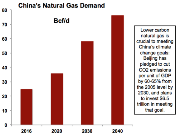China natural gas demand