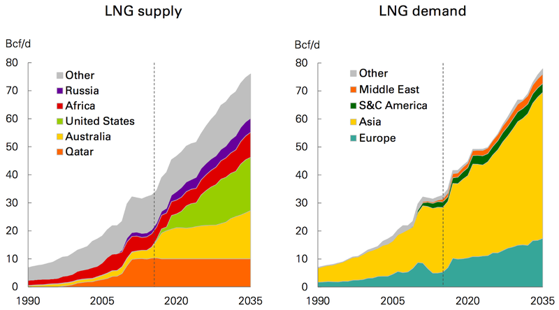 Natural gas demand country