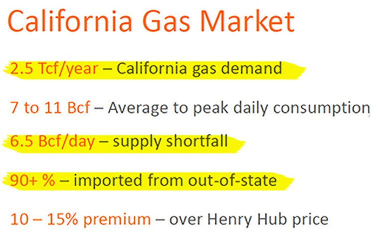 california gas market