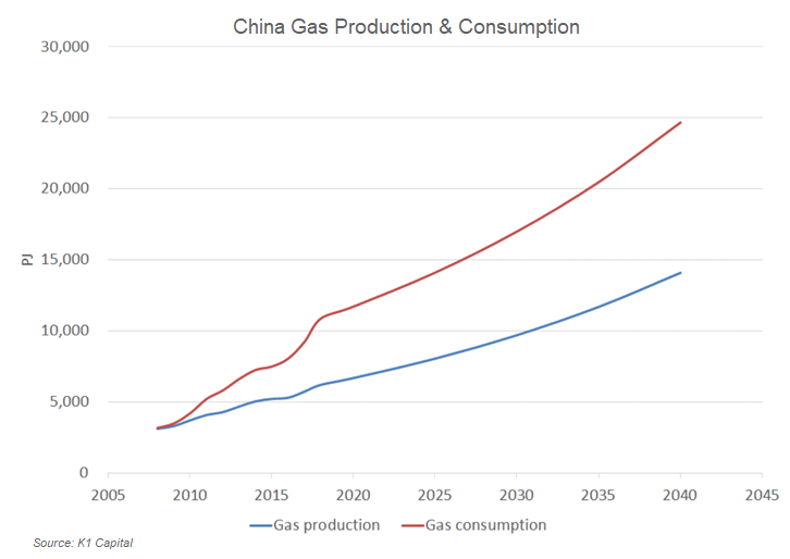 China's anticipated gas production and consumption through 2040