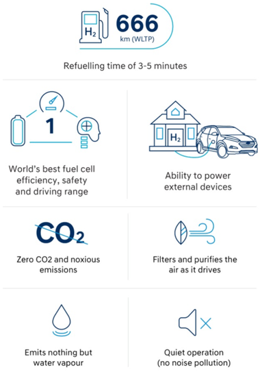Hydrogen fuel benefits (source: Hyundai)